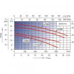 Насос AquaViva LX LP250T 30 м3/ч (2,5HP, 380В) без префильтра