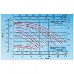 Насос Aquaviva LX SWPB075M (220В, 7 м3/ч, 0.75HP) с префильтром